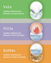 What dosha are you?