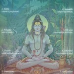 An Overview of Patanjali's Eight Limbs of Yoga
